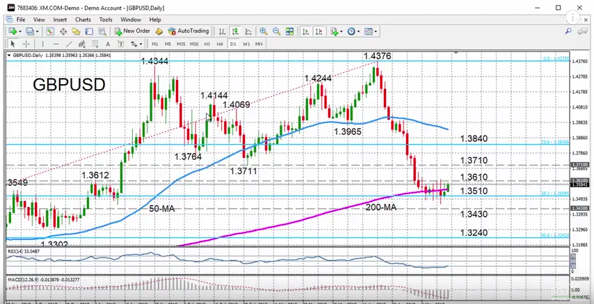 GBP/USD with Technical Indicators, May 14