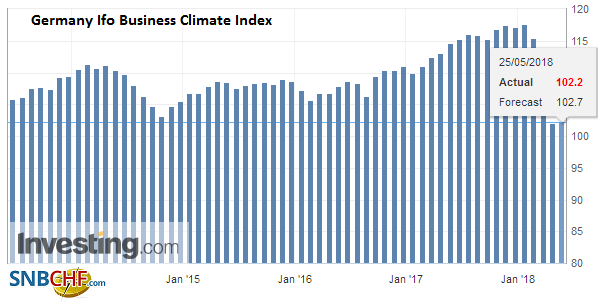 Germany Ifo Business Climate Index, May 2013 - 2018