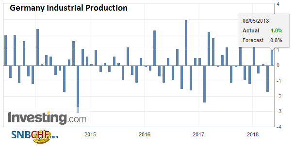 Germany Industrial Production, Jun 2013 - May 2018