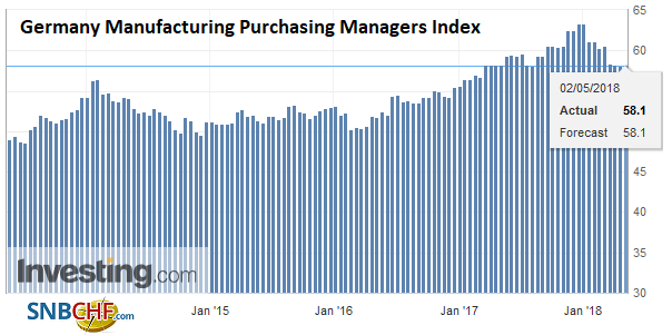 Germany Manufacturing Purchasing Managers Index (PMI), May 2013 - 2018