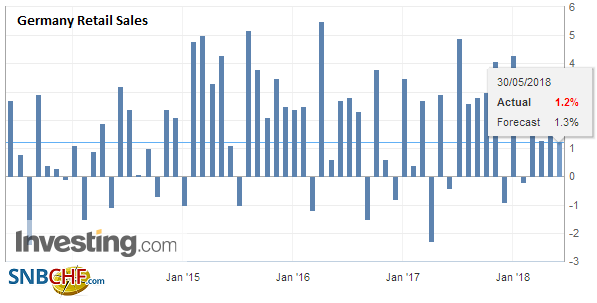 Germany Retail Sales YoY, April 2013 - 2018