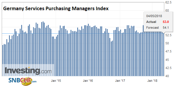 Germany Services Purchasing Managers Index (PMI), May 2013 - 2018