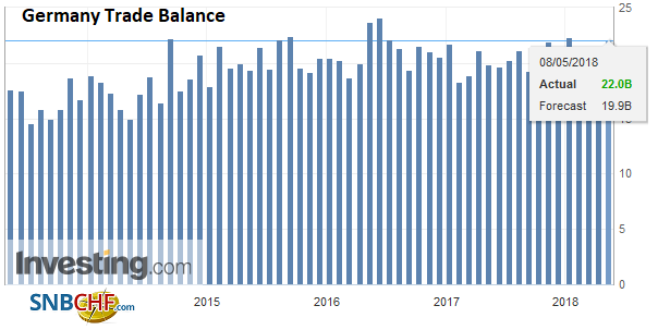 Germany Trade Balance, May 2013 - 2018