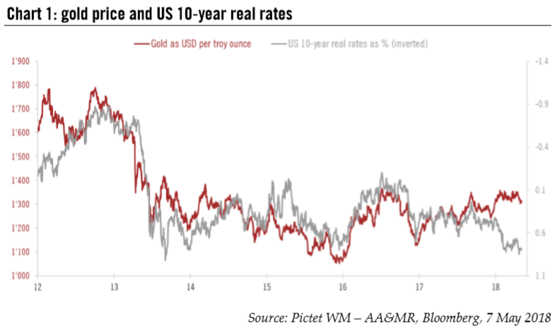 Gold Price and US 10-Year Real Rates, 2012 - 2018