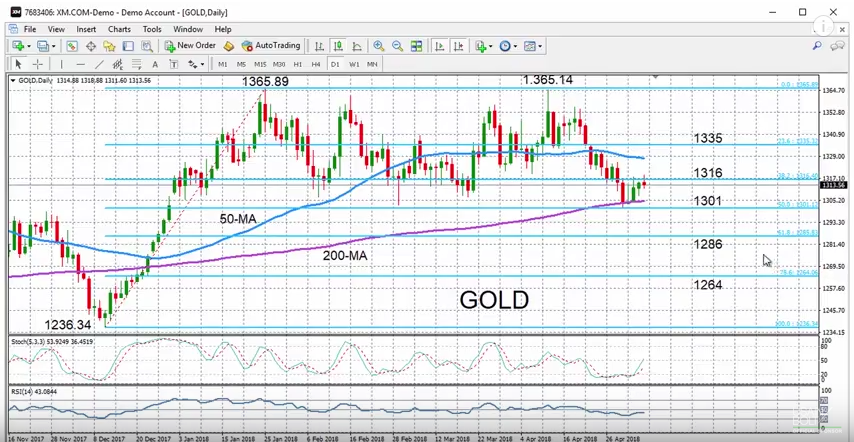 Gold with Technical Indicators, May 07