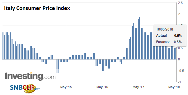 Italy Consumer Price Index (CPI) YoY, May 2013 - 2018