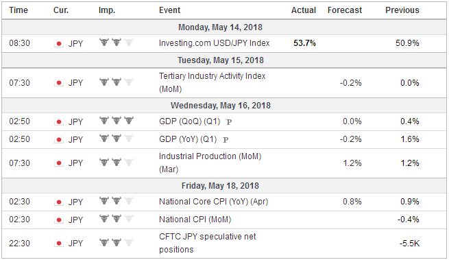 Economic Events: Japan, Week May 14