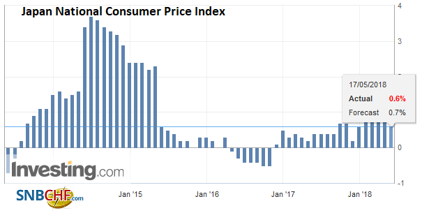 Japan National Consumer Price Index (CPI) YoY, May 2013 - 2018
