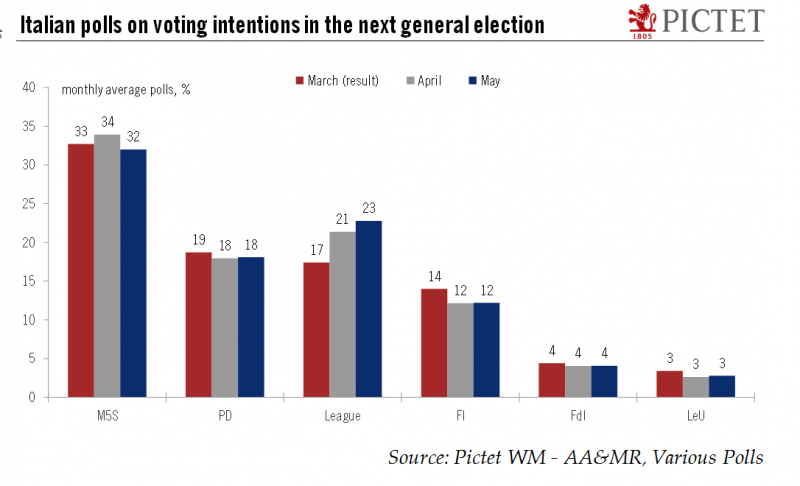 Italian polls on voting intentions in the next general election