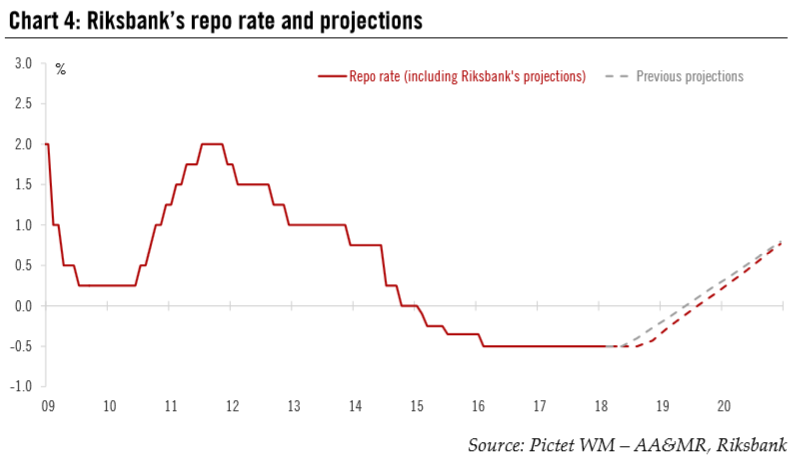 Riksbank's Repo Rate and Projections, 2009 - 2018