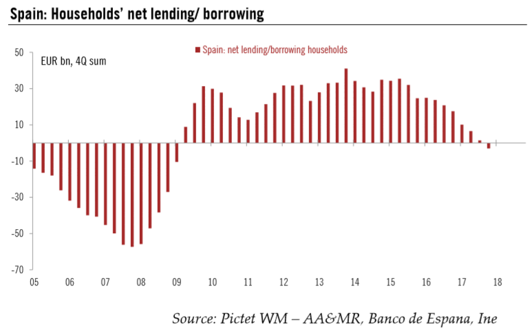 Spain: Households` Net Lending/Borrowing, 2005 - 2018