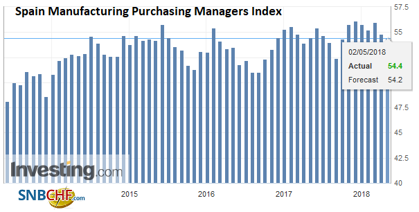 Spain Manufacturing Purchasing Managers Index (PMI), Jun 2013 - May 2018