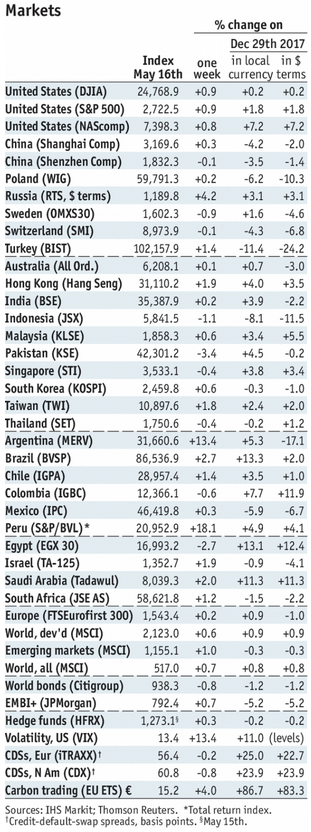 Stock Markets Emerging Markets, May 16