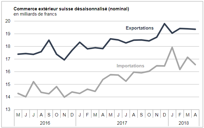 Swiss exports and imports, seasonally adjusted (in bn CHF), April 2018