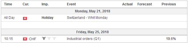 Economic Events: Switzerland, Week May 21