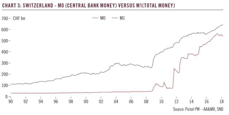 Switzerland - M0 (Central Bank Money) Versus M1(Total Money), 1990 - 2018