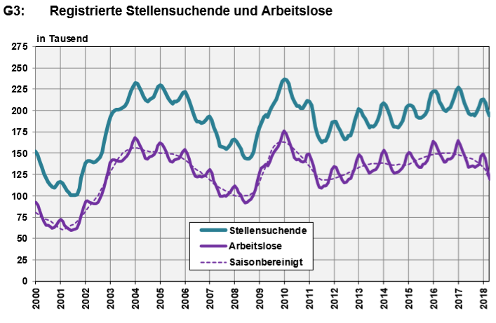 Switzerland, Number of Employed and Number of Job Seekers, April 2018