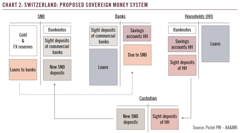 Switzerland- Proposed Sovereign Money System