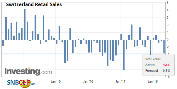 Switzerland Retail Sales YoY, May 2013 - 2018