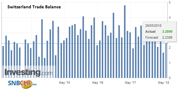 Switzerland Trade Balance, April 2018