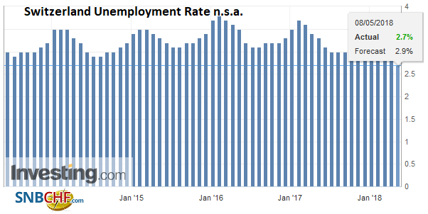 Switzerland Unemployment Rate n.s.a., Jun 2013 - May 2018