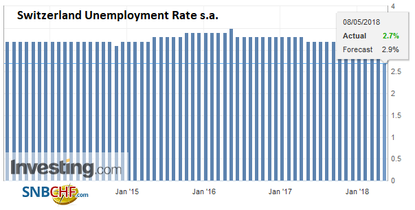 Switzerland Unemployment Rate s.a., Jun 2013 - May 2018