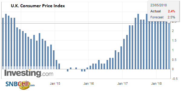 U.K. Consumer Price Index (CPI) YoY, April 2013 - 2018