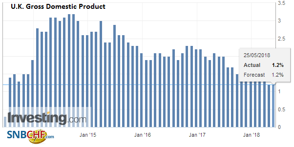 U.K. Gross Domestic Product (GDP) YoY, May 2013 - 2018