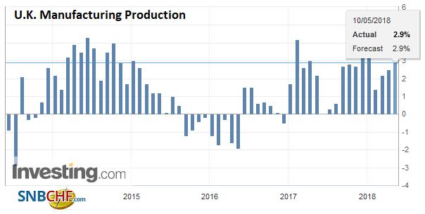 U.K. Manufacturing Production YoY, Jun 2013 - May 2018