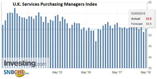 U.K. Services Purchasing Managers Index (PMI), Apr 2009 - May 2018
