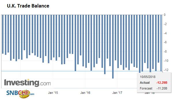 U.K. Trade Balance, Jun 2013 - May 2018