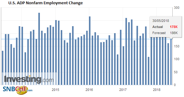 U.S. ADP Nonfarm Employment Change, May 2013 - 2018