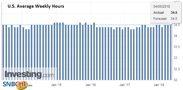 U.S. Average Weekly Hours, April 2018