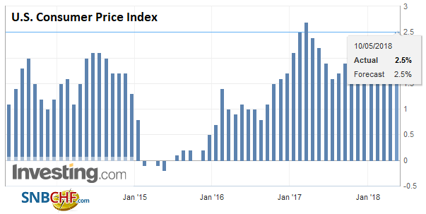 U.S. Consumer Price Index (CPI) YoY, May 2013 - 2018