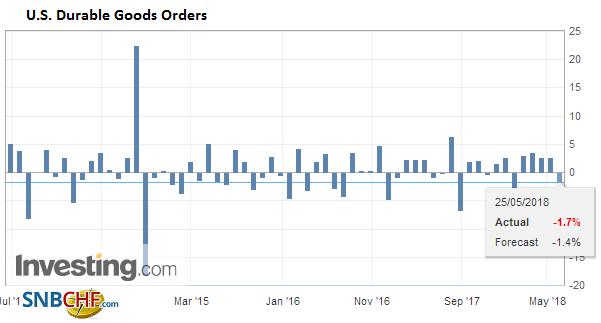 U.S. Durable Goods Orders, May 2013 - 2018