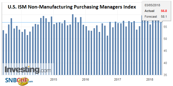 U.S. ISM Non-Manufacturing Purchasing Managers Index (PMI), Jun 2013 - May 2018