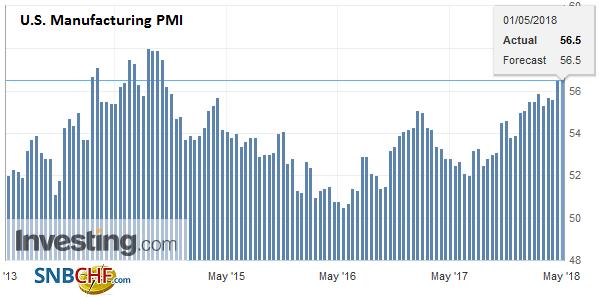 U.S. Manufacturing PMI, Apr 2018