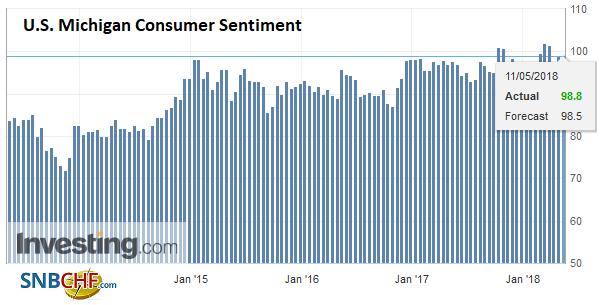 U.S. Michigan Consumer Sentiment, May 2013 - 2018
