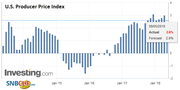 U.S. Producer Price Index (PPI) YoY, May 2013 - 2018
