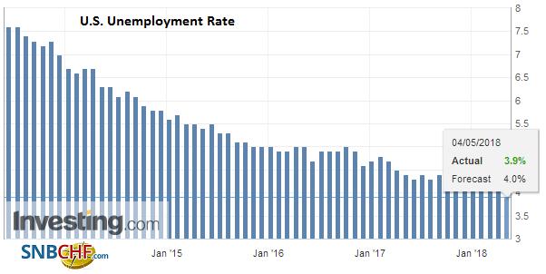 U.S. Unemployment Rate, April 2018