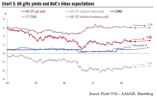 UK Gilts Yields and BoE's Hikes Expectations, 2014 - 2018