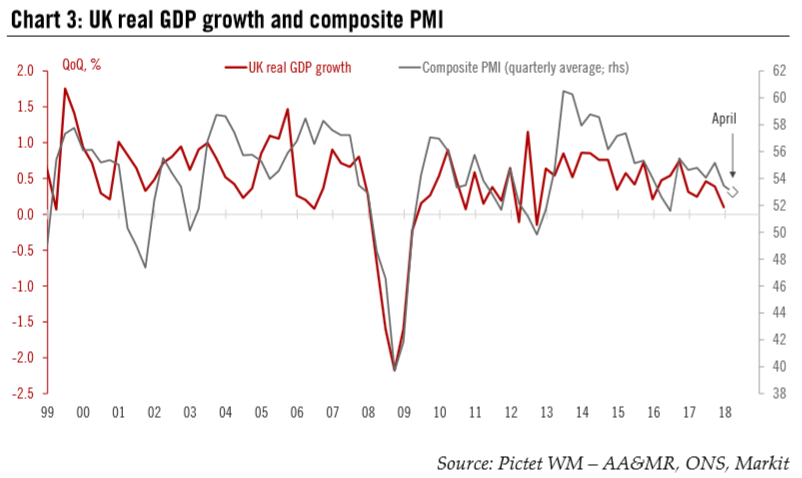 UK Real GDP Growth and Composite PMI, 1999 - 2018