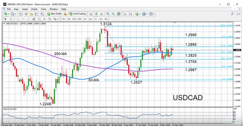 USD/CAD with Technical Indicators, May 21