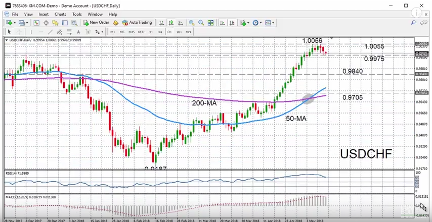 USD/CHF with Technical Indicators, May 14