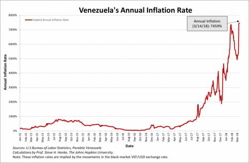 Venezuela's Annual Inflation Rate, Jan 2015 - Mar 2018