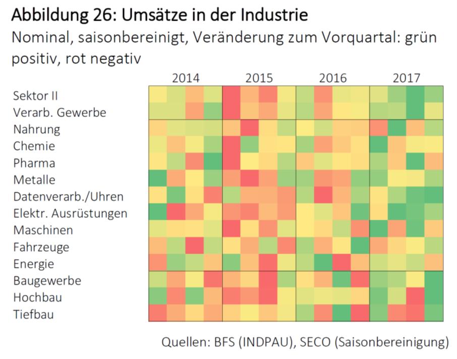 Umsatze in der Industrie, 2014 - 2017