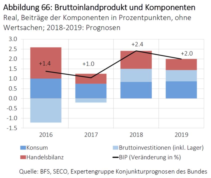 Bruttoinlandprodukt und Komponenten, 2016 - 2018