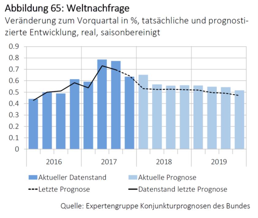 Weltnachfrage, 2016 - 2018