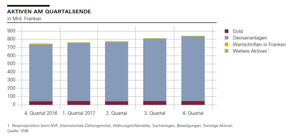 Aktiven am Quartalsende, Q4 2016 - 2017