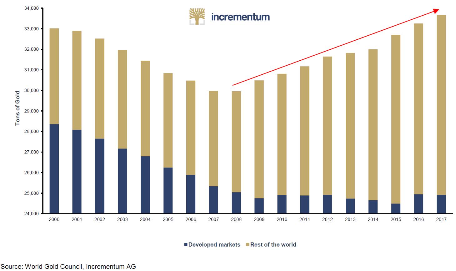 Central bank gold reserves